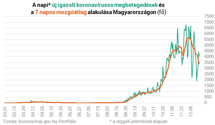 Koronavírus Magyarországon: itt vannak a szombat reggeli adatok, 189-en vesztették életüket – Portfolio