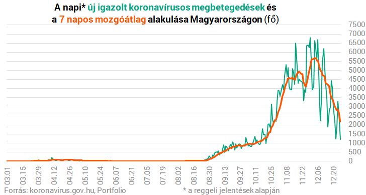 Koronavírus Magyarországon: megérkeztek a szombati adatok – Portfolio