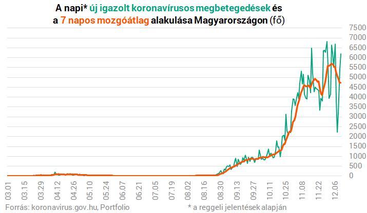 Koronavírus Magyarországon: – Portfolio