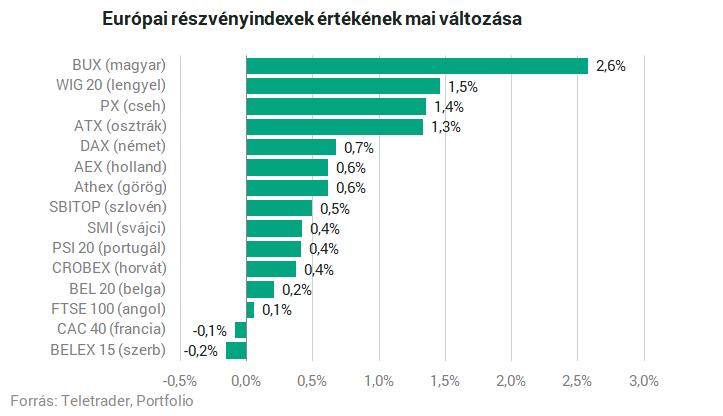 Ütötték a tech-papírokat, 2%-os mínuszban végzett a Nasdaq – Portfolio