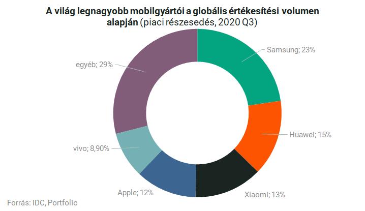 Itt vannak a Samsung legújabb csúcsmobiljai: január végétől vásárolhatók meg Magyarországon – Portfolio
