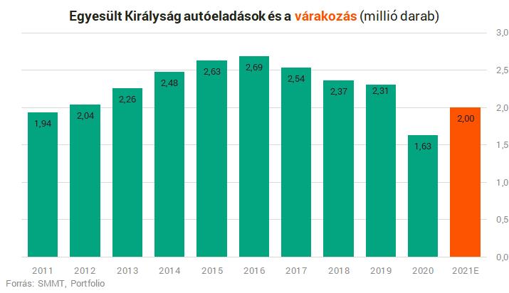 Katasztrófa, ami történt: összeomlott Európa egyik legerősebb országának autópiaca – Portfolio