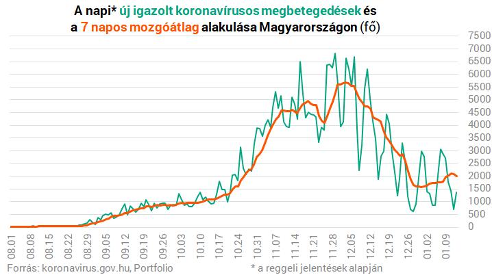 Koronavírus Magyarországon: hirtelen a duplájára ugrott az új fertőzöttek száma – Portfolio