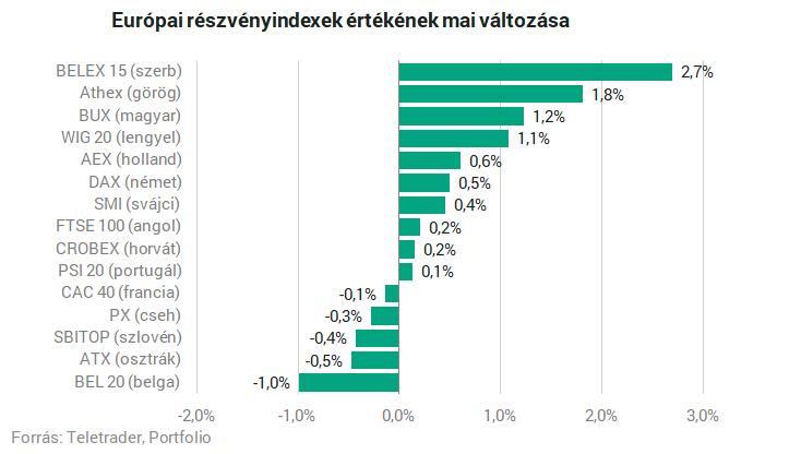 A magyar tőzsde az élmezőnyben, jó hangulatú piacnyitás a tengerentúlon – Portfolio
