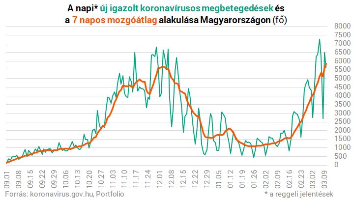 Koronavírus Magyarországon: megérkeztek a friss adatok, sok az elhunyt – Portfolio