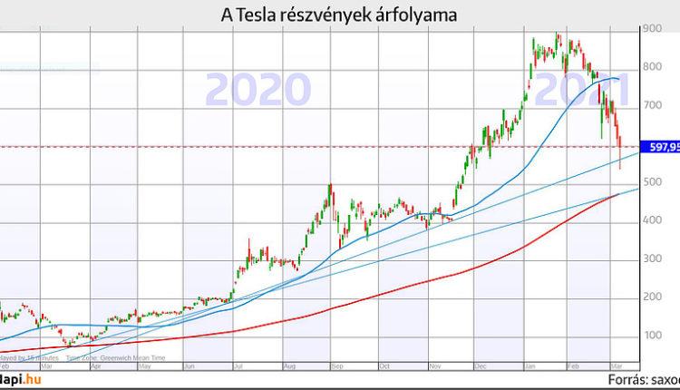 Összeomlóban a Tesla – Napi