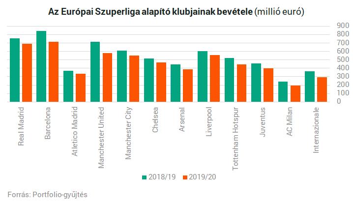 Európai Szuperliga: pénzéhesek lázadása vagy a foci halála? – Portfolio