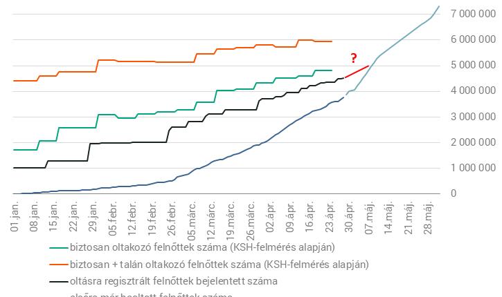 Gulyás Gergely szavai alapján 1-2 héten belül fordulat áll be a magyar oltási helyzetben – Portfolio