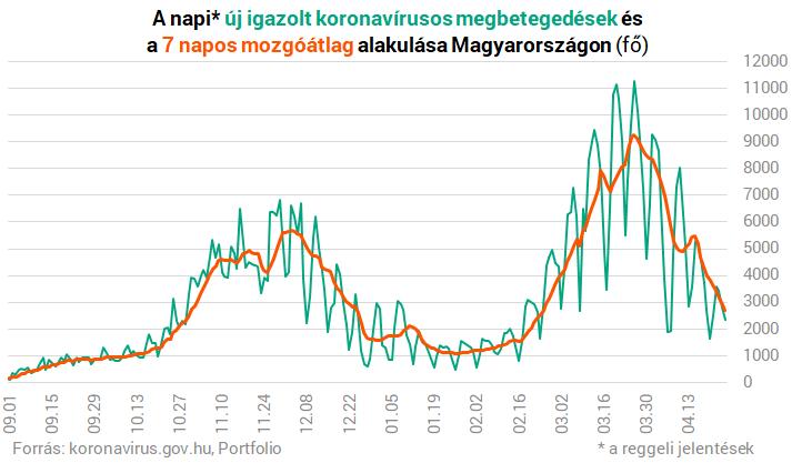 Koronavírus Magyarországon: kijöttek a vasárnap reggeli adatok, a második hullám szintjére esett vissza a kórházban ápoltak száma – Portfolio