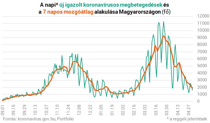 Koronavírus Magyarországon: kijöttek a vasárnap reggeli adatok – Portfolio