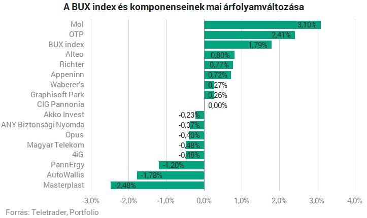 Ralizik ma a magyar tőzsde, szárnyalnak a Mol részvényei – Portfolio
