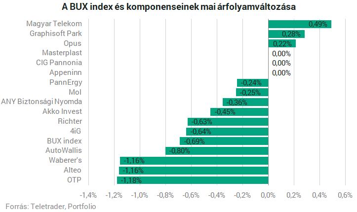 Jön a magyar kamatemelés, így reagáltak a hazai részvények – Portfolio