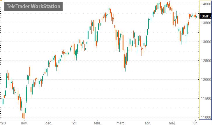 Kis emelkedésekkel zártak az amerikai indexek – Portfolio