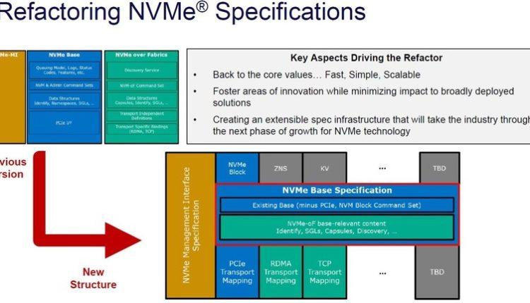 Nagy változásokat hozott az új az NVMe szabvány – PROHARDVER! Adattároló hír – PROHARDVER!