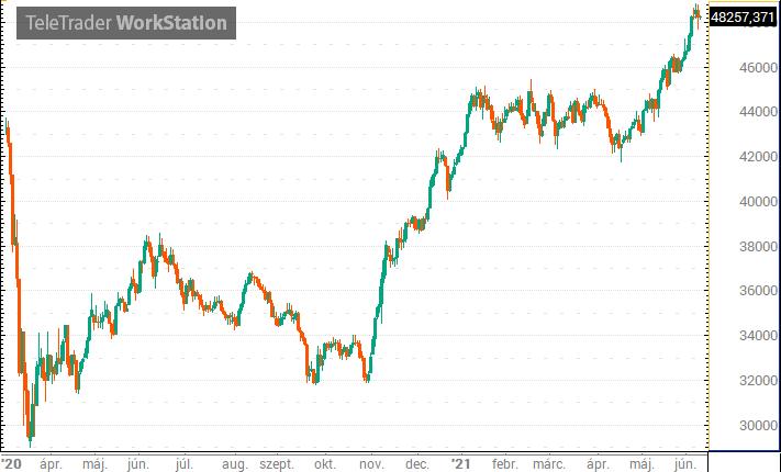 Új csúcson zárt az S&P 500 a vártnál gyengébb inflációs adat után – Portfolio