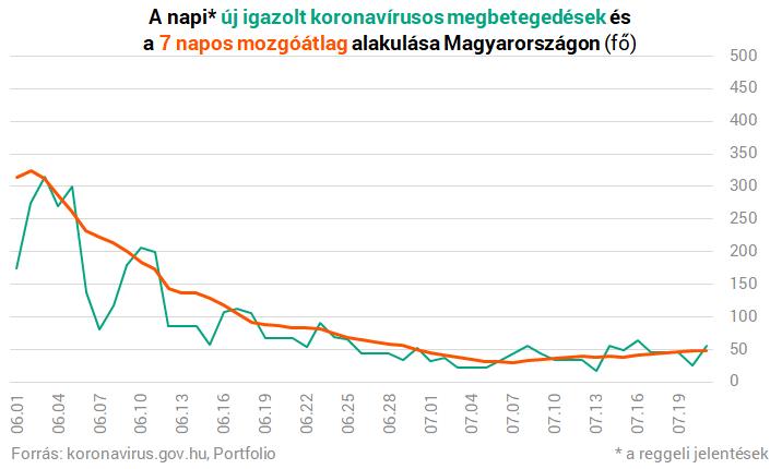 Koronavírus Magyarországon: itt vannak a szerda reggeli adatok – Portfolio