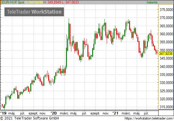 A világ legerősebb devizája lett a forint az MNB lépései után – Portfolio