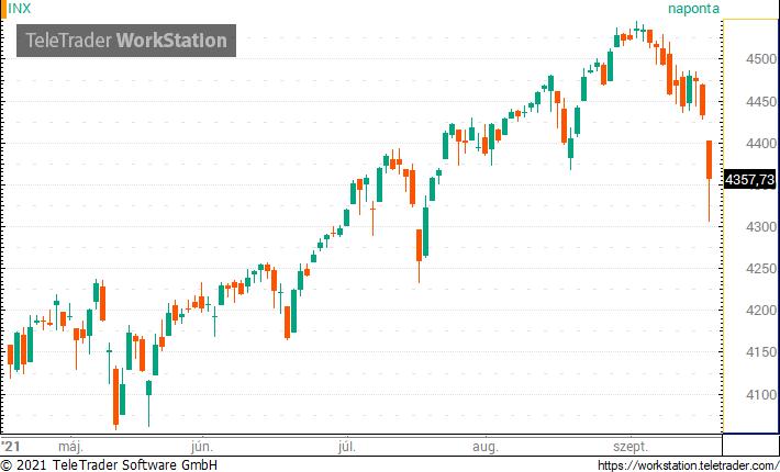 Beszakadtak a tőzsdék, az amerikai indexek is mínuszban zártak – Portfolio