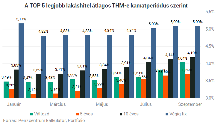 Köszönjük, infláció: így szálltak el a törlesztőrészletek a magyar bankoknál – Portfolio