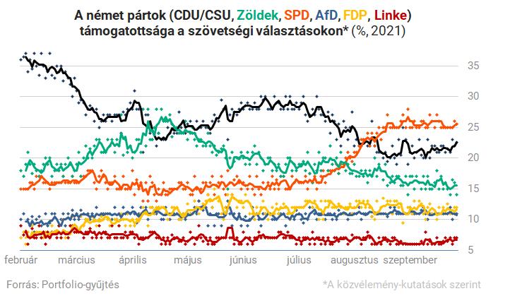 Német választás 2021: hajszállal nőtt az SPD előnye a CDU előtt, hosszú éjszaka elé nézünk – Portfolio