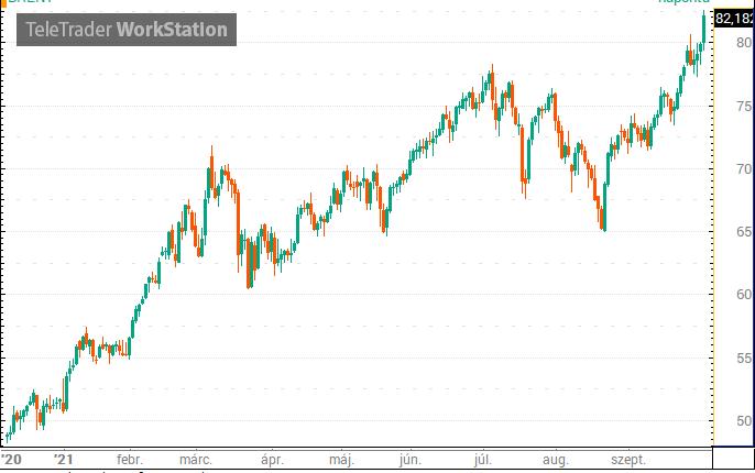 Döntött az OPEC+, tépik az olajat a befektetők – Portfolio