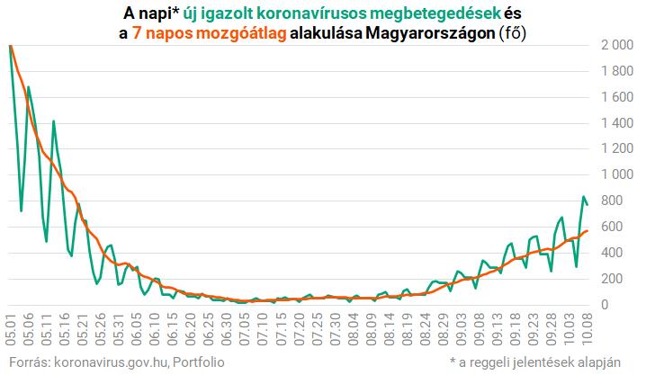 Megérkeztek a pénteki magyar koronavírus-adatok – Portfolio